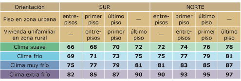 Aislamiento termico para elegir radiador termico