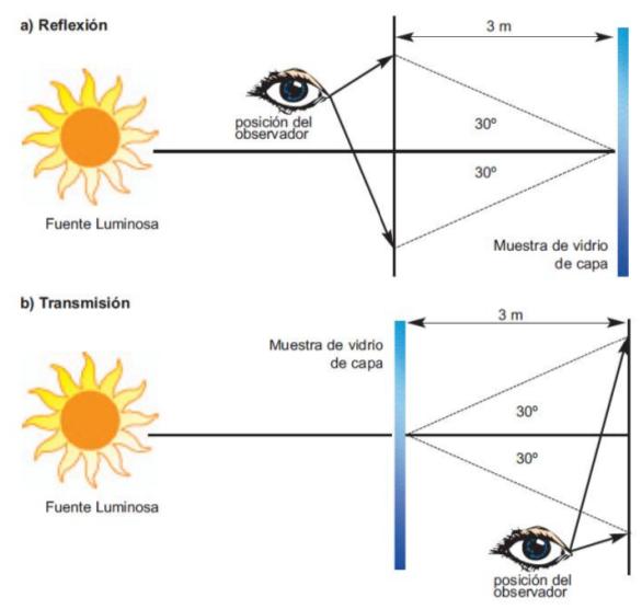 Reflexión y Transmisión vidrio de capa